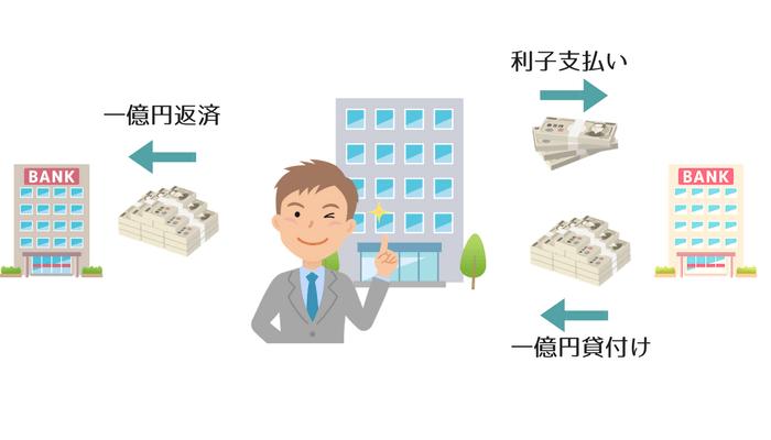 借り換えを継続していくことで収益構造を維持できる