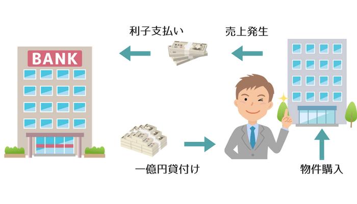 資金を借りて収益不動産を買い利子を払う