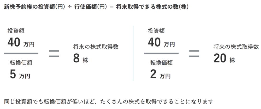 エメラダ新株予約権のイメージ