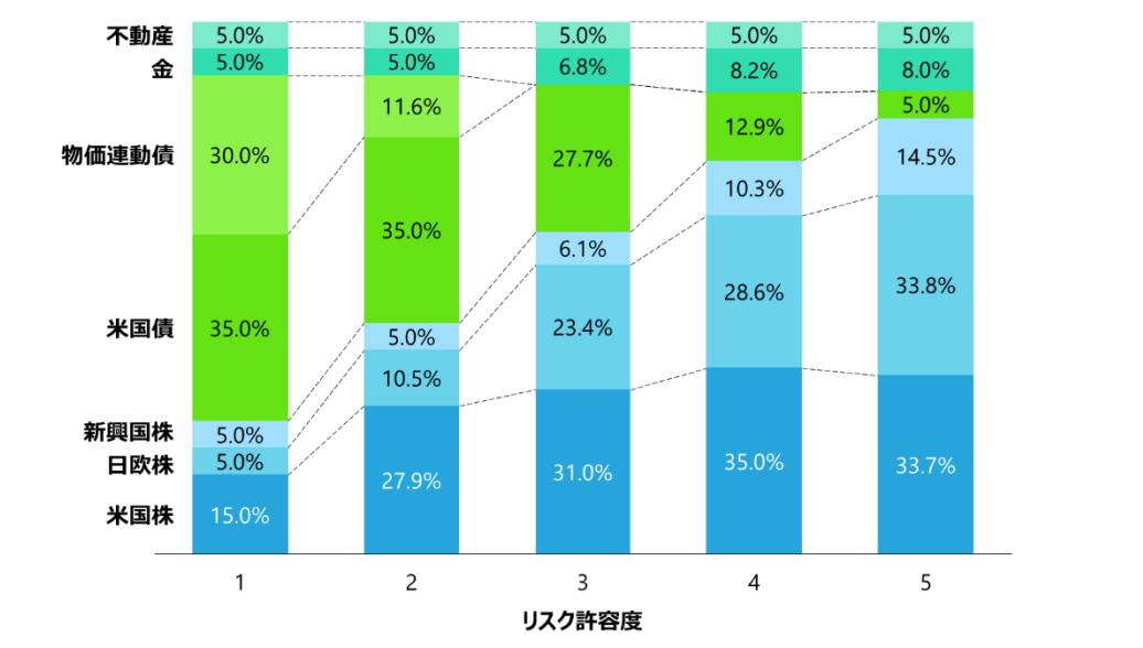 リスク許容度別のポートフォリオの配分比率