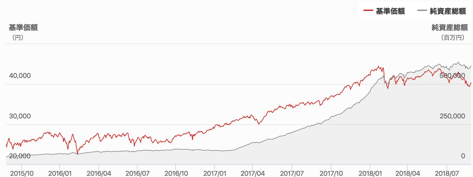 ひふみプラスの基準価額と資産額の推移
