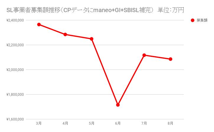 SL事業者募集額推移(CPデータにmaneo+GI+SBISL補完)