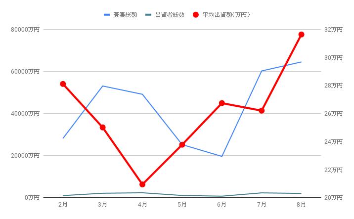 オーナーズブックの募集総額・投資人数・平均出資額