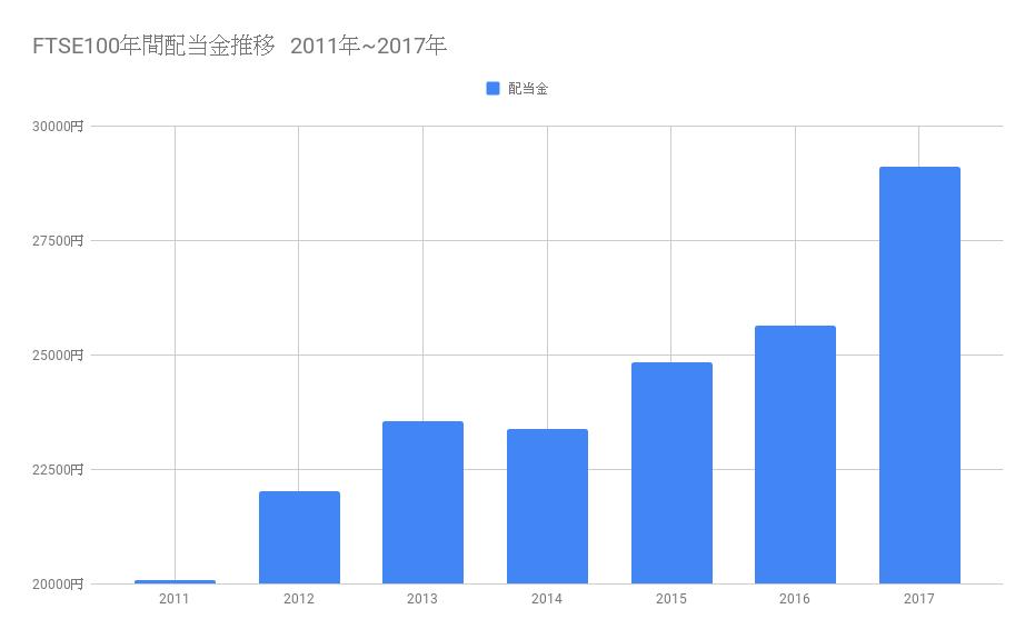 FTSE100年間配当金推移 2011年~2017年