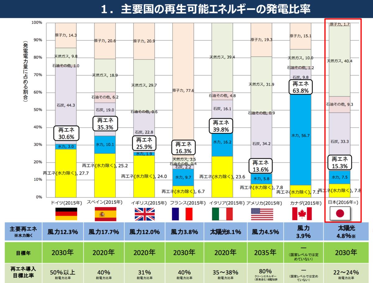 主要国の再生エネルギーの発電比率
