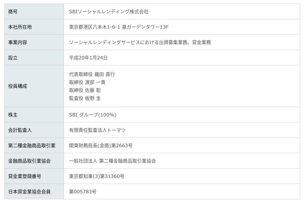 sbisl会社情報
