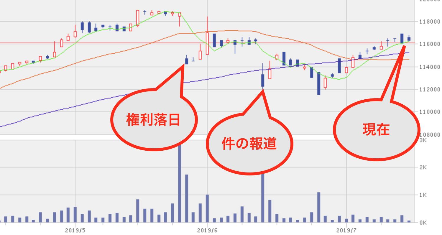 タカラ レーベン インフラ 株価